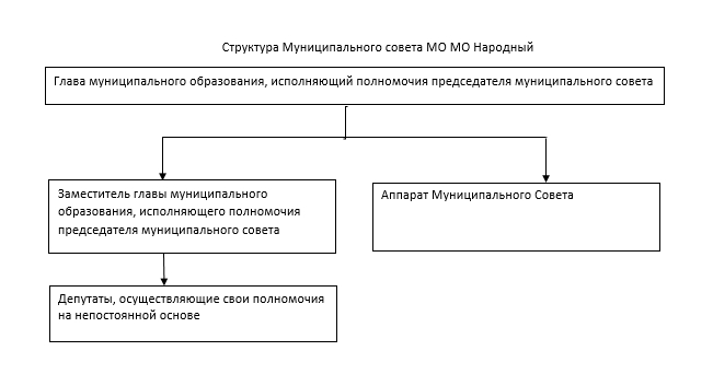 структура совета