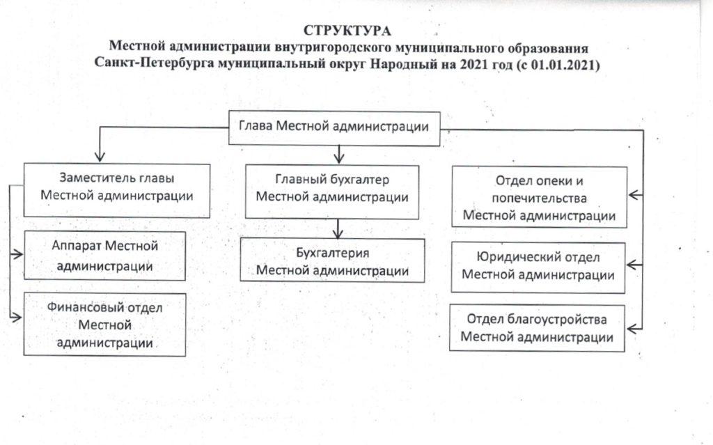 Структура МА